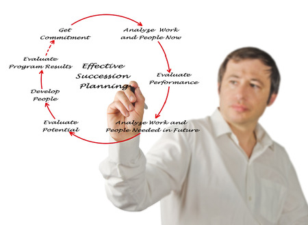succession planning: diagram of Effective Succession Planning