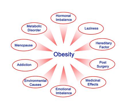 hormonal: Obesity