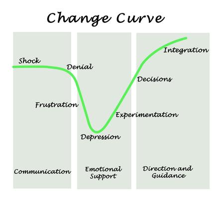 experimentation: Change Curve