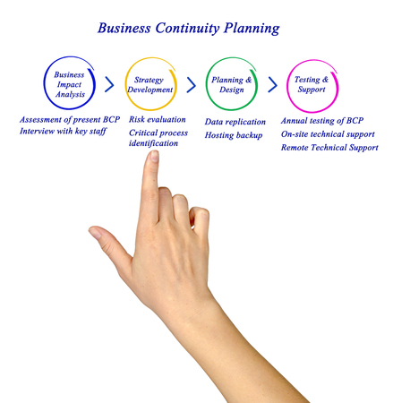 onsite: diagram of Business Continuity Planning Stock Photo