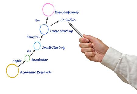 company growth: process of Innovative company growth