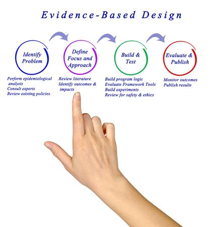 evidence based: Diagram of Evidence-Based Design Stock Photo