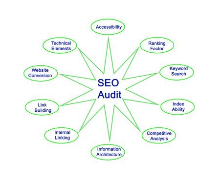 Diagram van SEO Audit