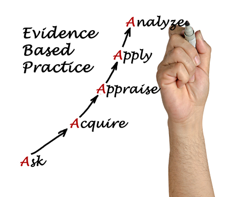 Diagram of Evidence Based Practice