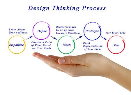 design thinking process Archivio Fotografico