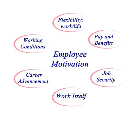 satisfactory: Diagram of employee motivation Stock Photo