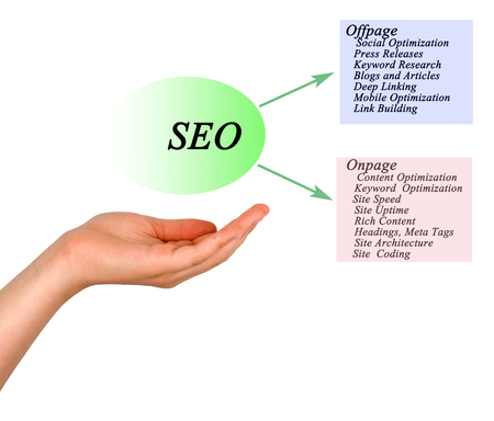headings: Diagram of SEO Stock Photo