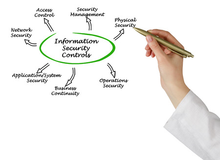 controls: Diagram of Information Security Controls Stock Photo