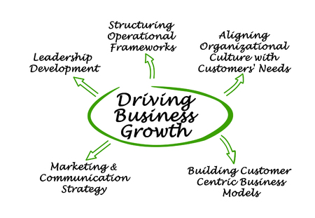 structuring: Driving Business Growth