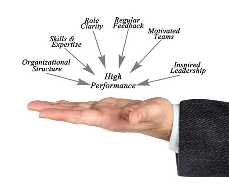 high performance: Diagram of High Performance