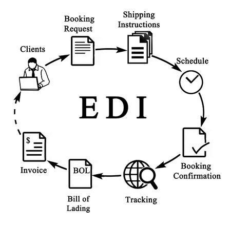 Diagram van EDI Stockfoto