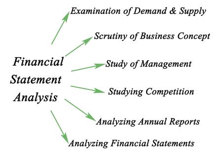 fundamental: Diagram of Fundamental Analysis
