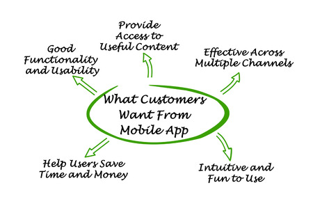 mobile app: What Customers Want From Mobile App Stock Photo