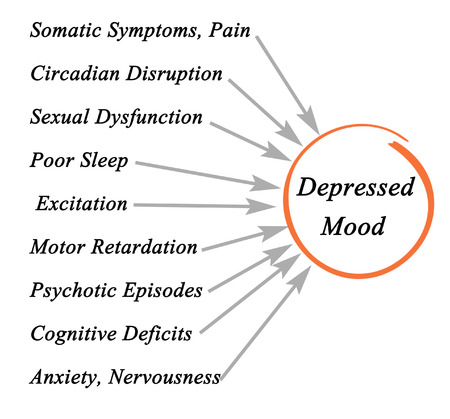 nervousness: Consequences of Depressed Mood