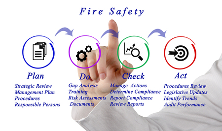 assessments: Fire Safety Stock Photo