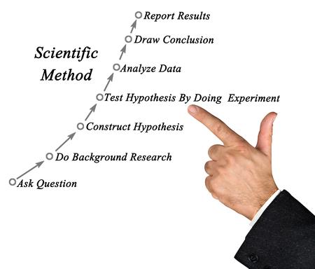 hypothesis: Diagram of Scientific Method Stock Photo