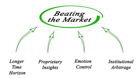 beating: Beating the Market
