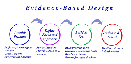 outcomes: Diagram of Evidence-Based Design Stock Photo