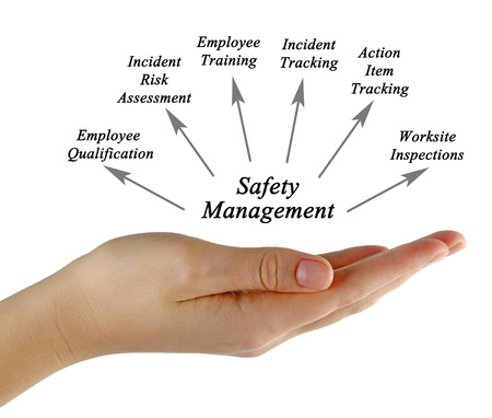 qualifications: Diagram of Safety management Stock Photo