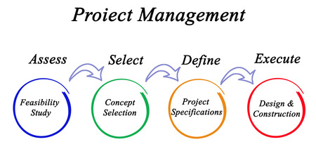 specifications: Diagram of project management