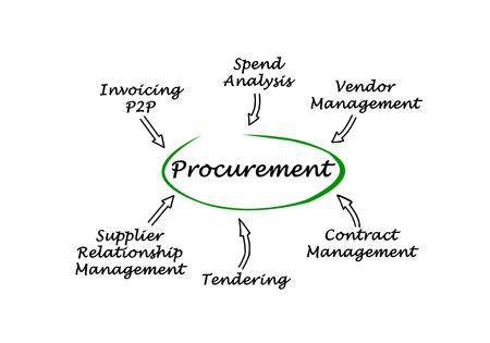 p2p: Procurement