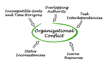 incompatible: Diagram of Organizational Conflict Stock Photo