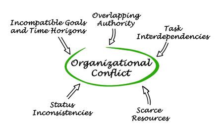 Diagram of Organizational Conflict Stock Photo