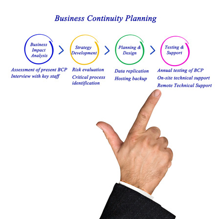 bcp: Diagram of Business Continuity Planning