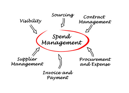 to spend: Spend Management