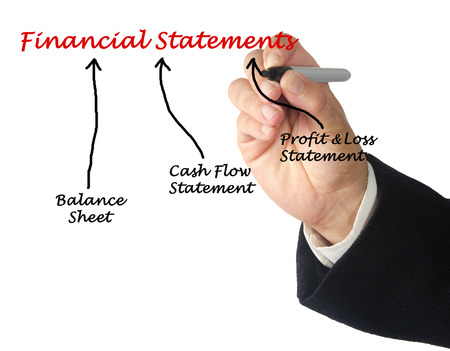financial statements: diagram of Financial Statements