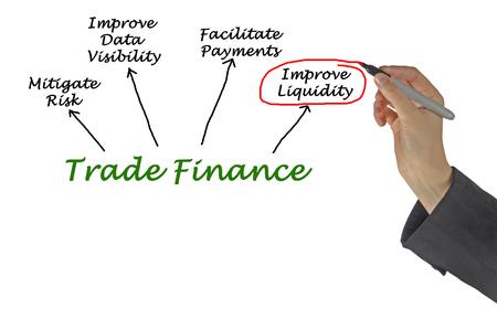 presentaion: Trade Finance Stock Photo