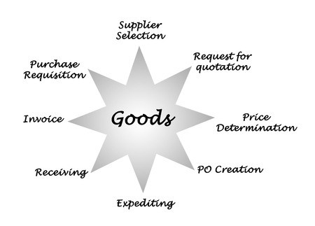requisition: Goods Stock Photo