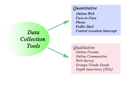 qualitative: Quantitative and Qualitative Data Collection Tools