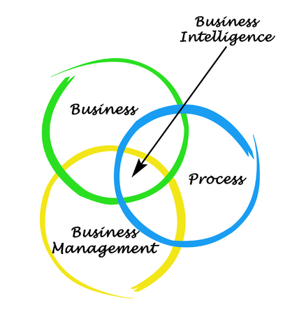 it tech: Diagram of Business Intelligence