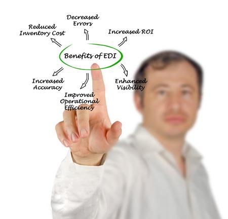 decreased: diagram of Benefits of EDI