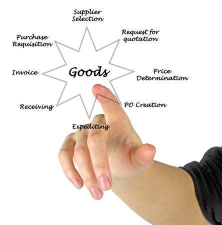 goods: Goods Stock Photo