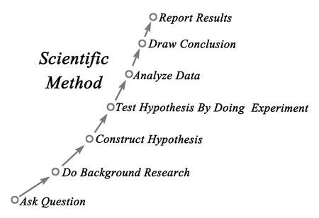 Diagram van de wetenschappelijke methode