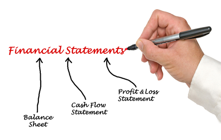consolidated: diagram of Financial Statements
