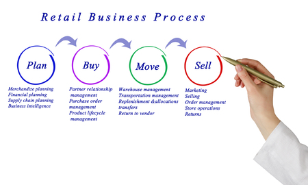 retail: Retail Business Process