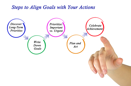 longterm: Steps to Align Goals with Your Actions