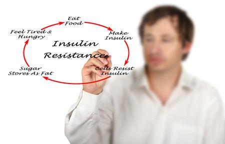 resistance: Development of Insulin Resistance Stock Photo