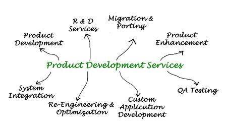 porting: Product Development Services