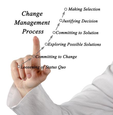 quo: Diagram of Change Management Process Stock Photo
