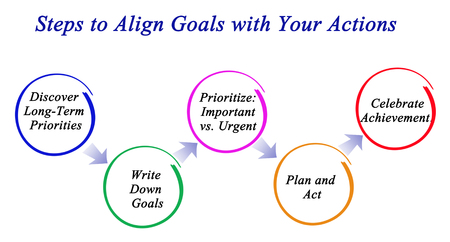 align: Steps to Align Goals with Your Actions