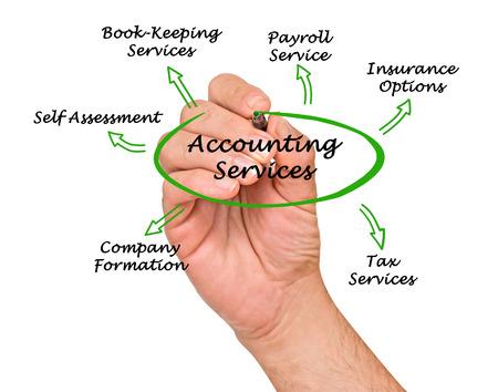 Schéma des services de comptabilité