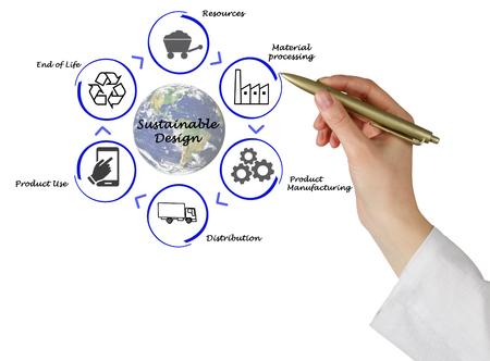 sustainable design: Sustainable Design