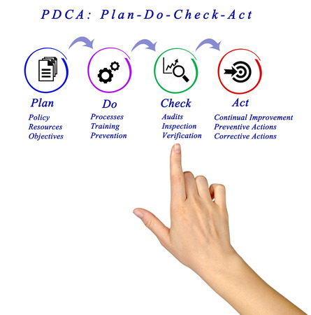audits: PDCA Diagram Process Stock Photo