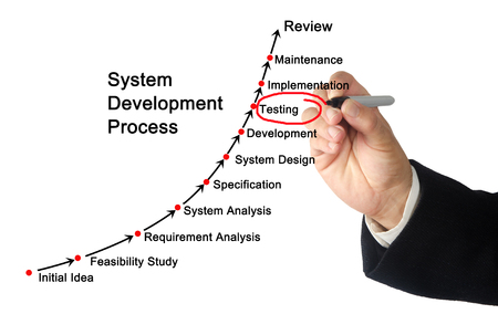 system development: System Development Process Stock Photo