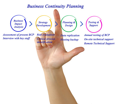 bcp: diagram of Business Continuity Planning Stock Photo