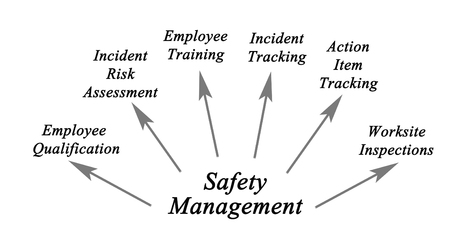 worksite: Diagram of Safety management Stock Photo